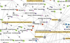 Zusammenschau Netzwerkanalysen Niederösterreich