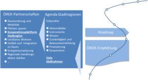 ÖROK Roadmap